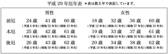 平成29年厄年表