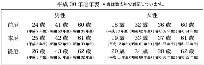 平成30年厄年表